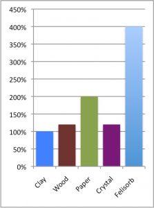 Felisorb Tests Chart 223x300